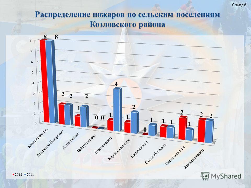 Слайд 6 Распределение пожаров по сельским поселениям Козловского района