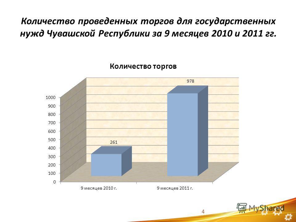 Количество проведенных торгов для государственных нужд Чувашской Республики за 9 месяцев 2010 и 2011 гг. 4