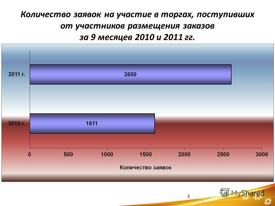 Количество заявок на участие в торгах, поступивших от участников размещения заказов за 9 месяцев 2010 и 2011 гг. 8