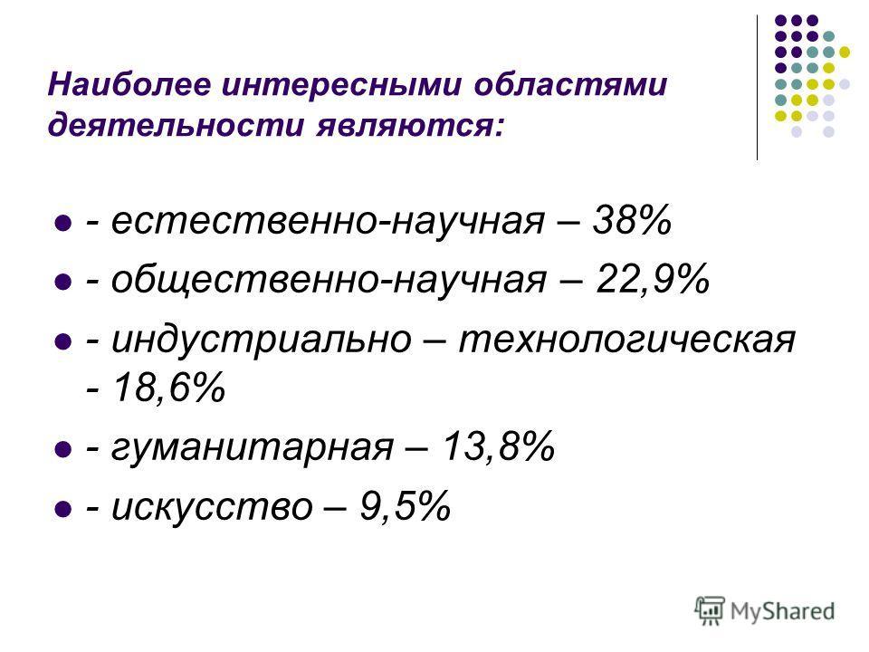Наиболее интересными областями деятельности являются: - естественно-научная – 38% - общественно-научная – 22,9% - индустриально – технологическая - 18,6% - гуманитарная – 13,8% - искусство – 9,5%