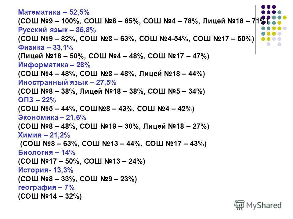 Математика – 52,5% (СОШ 9 – 100%, СОШ 8 – 85%, СОШ 4 – 78%, Лицей 18 – 71%) Русский язык – 35,8% (СОШ 9 – 82%, СОШ 8 – 63%, СОШ 4-54%, СОШ 17 – 50%) Физика – 33,1% (Лицей 18 – 50%, СОШ 4 – 48%, СОШ 17 – 47%) Информатика – 28% (СОШ 4 – 48%, СОШ 8 – 48