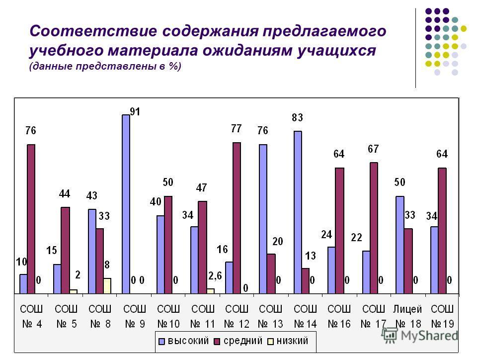 Соответствие содержания предлагаемого учебного материала ожиданиям учащихся (данные представлены в %)