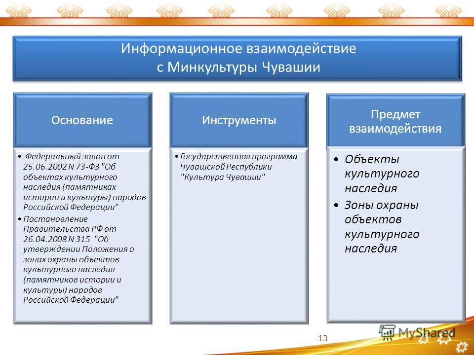 Информационное взаимодействие с Минкультуры Чувашии Основание Федеральный закон от 25.06.2002 N 73-ФЗ
