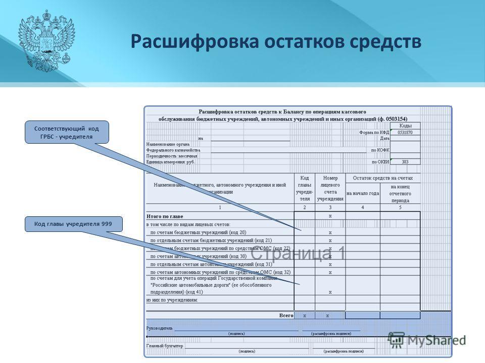 Расшифровка остатков средств Соответствующий код ГРБС - учредителя Код главы учредителя 999