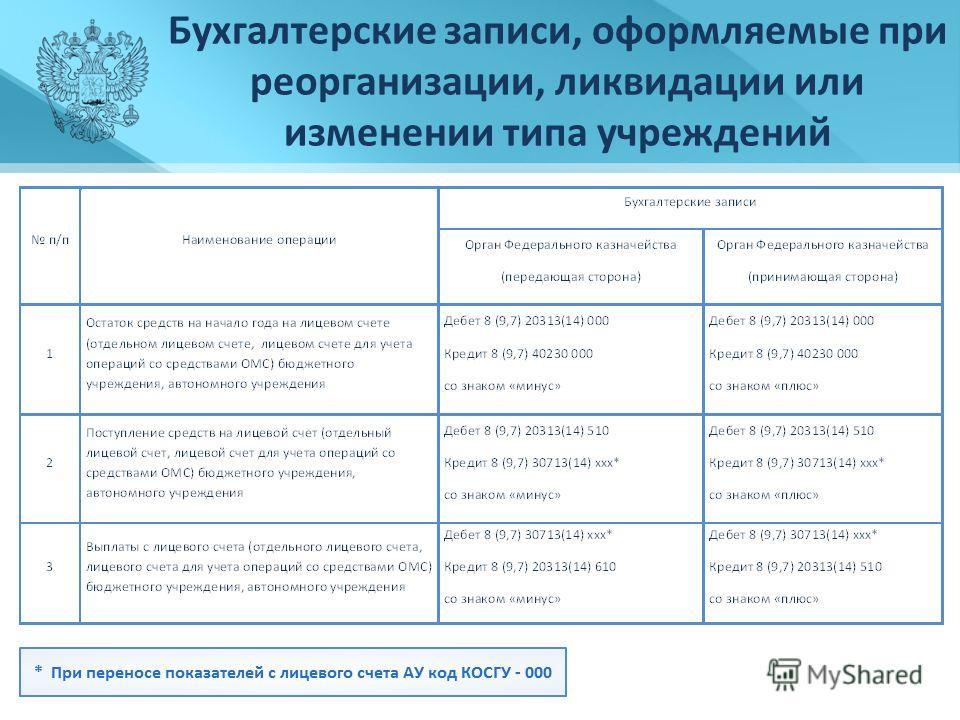 Бухгалтерские записи, оформляемые при реорганизации, ликвидации или изменении типа учреждений
