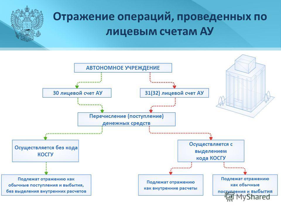 Отражение операций, проведенных по лицевым счетам АУ