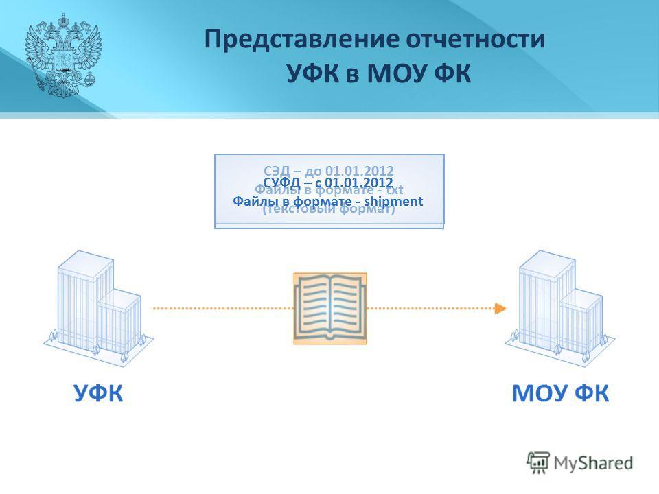 Представление отчетности УФК в МОУ ФК