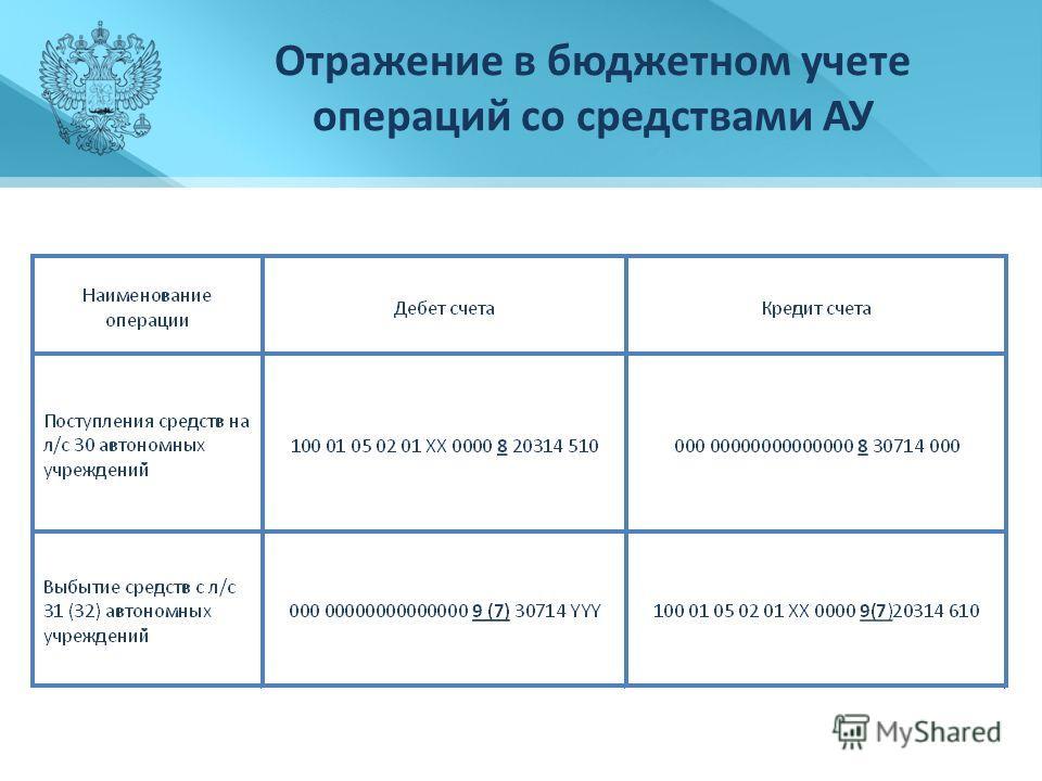 Отражение в бюджетном учете операций со средствами АУ