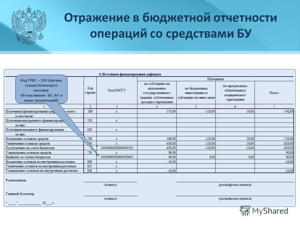 Отражение в бюджетной отчетности операций со средствами БУ Код ГРБС – 100 (органа, осуществляющего кассовое обслуживание БУ, АУ и иных организаций)
