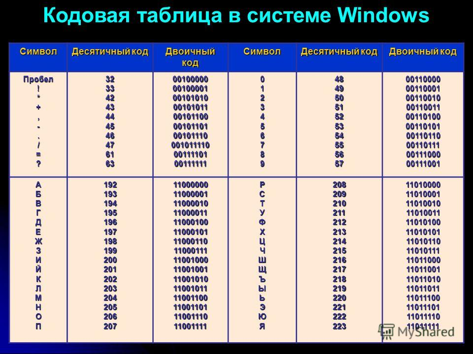 десятичный код буквы о в таблице кодировки символов