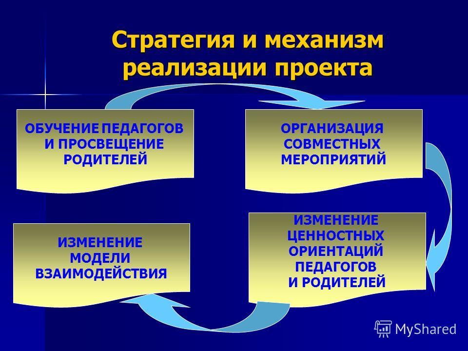 Стратегия и механизм реализации проекта ОБУЧЕНИЕ ПЕДАГОГОВ И ПРОСВЕЩЕНИЕ РОДИТЕЛЕЙ ОРГАНИЗАЦИЯ СОВМЕСТНЫХ МЕРОПРИЯТИЙ ИЗМЕНЕНИЕ ЦЕННОСТНЫХ ОРИЕНТАЦИЙ ПЕДАГОГОВ И РОДИТЕЛЕЙ ИЗМЕНЕНИЕ МОДЕЛИ ВЗАИМОДЕЙСТВИЯ