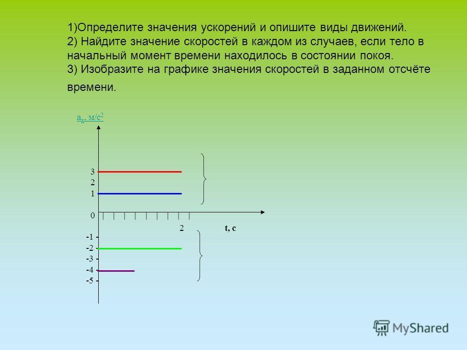 1)Определите значения ускорений и опишите виды движений. 2) Найдите значение скоростей в каждом из случаев, если тело в начальный момент времени находилось в состоянии покоя. 3) Изобразите на графике значения скоростей в заданном отсчёте времени. а х