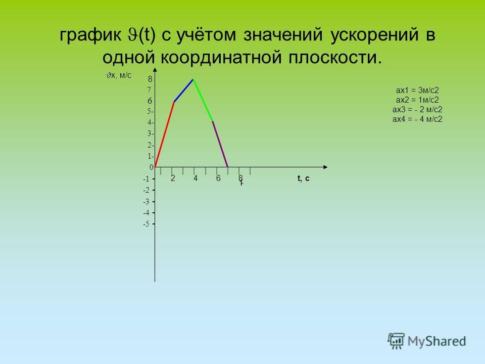 график (t) с учётом значений ускорений в одной координатной плоскости. 7 6 5 - 4 - 3 - 2 - 1 - 0 -1 - -2 - -3 - -4 - -5 - | | | | | | | | | 2 4 6 8 t, с х, м/с 8 - ах1 = 3м/c2 ах2 = 1м/c2 ах3 = - 2 м/с2 ах4 = - 4 м/с2 11