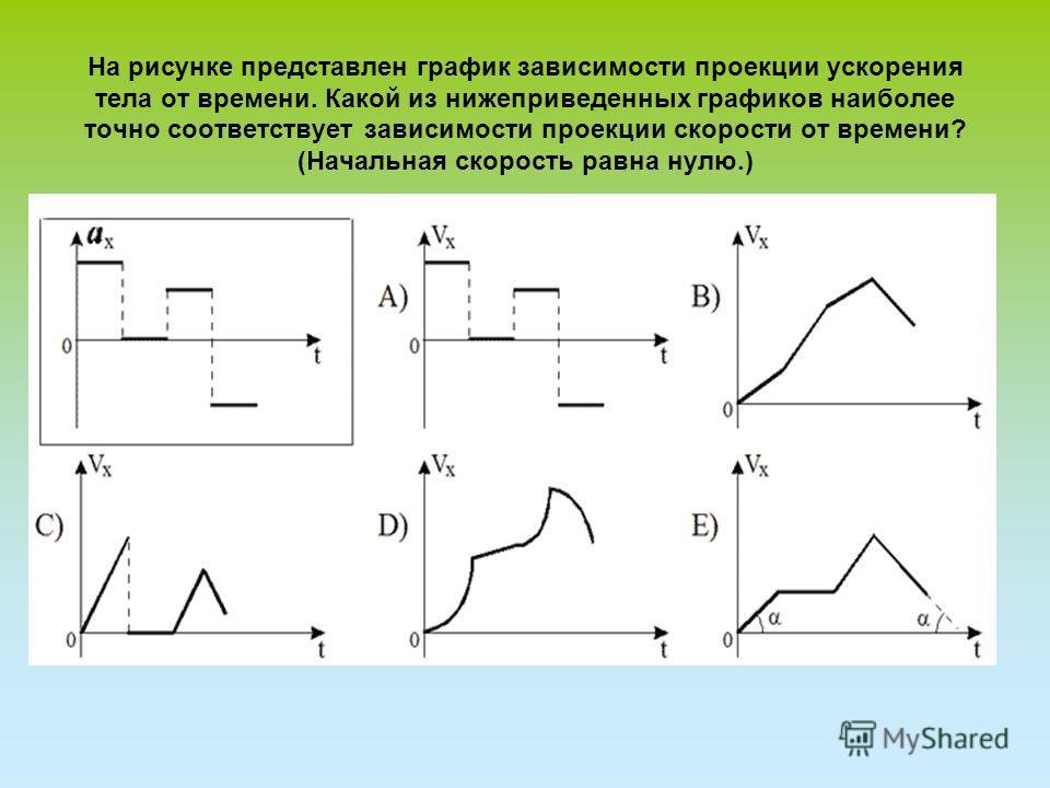 На рисунке представлен график зависимости проекции ускорения тела от времени. Какой из нижеприведенных графиков наиболее точно соответствует зависимости проекции скорости от времени? (Начальная скорость равна нулю.)