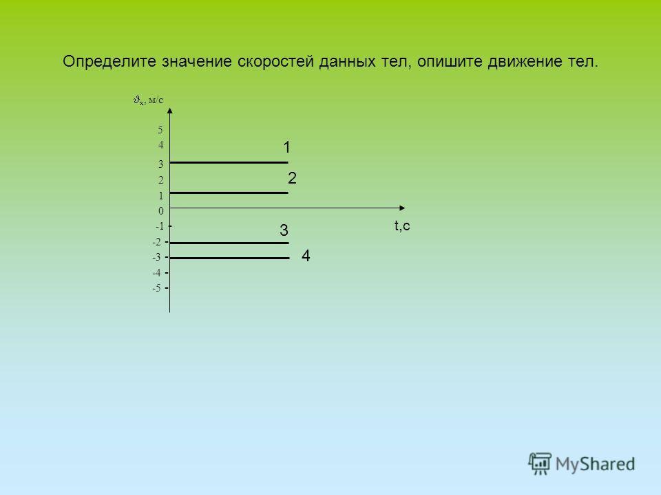 Определите значение скоростей данных тел, опишите движение тел. х, м/с 5 4 3 2 1 0 -1 - -2 - -3 - -4 - -5 - 1 2 3 4 t,c