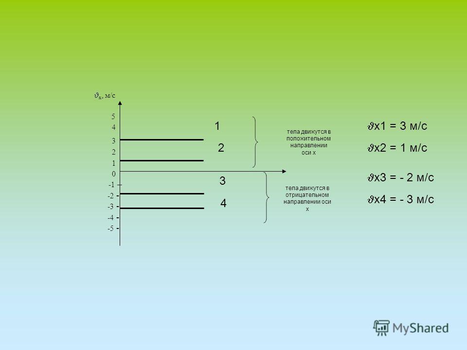 х, м/с 5 4 3 2 1 0 -1 – -2 - -3 - -4 - -5 - 1 2 3 4 х1 = 3 м/c х2 = 1 м/с х3 = - 2 м/с х4 = - 3 м/с тела движутся в отрицательном направлении оси х тела движутся в положительном направлении оси х