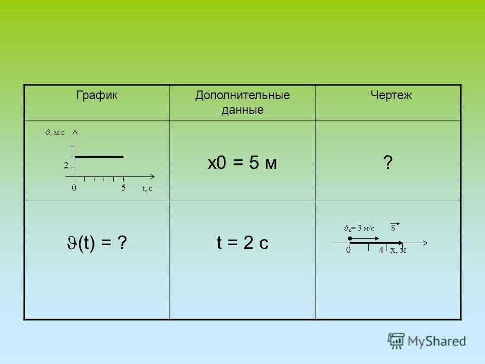 ГрафикДополнительные данные Чертеж х0 = 5 м? (t) = ? t = 2 с, м/с 2 0 5 t, с к = 3 м/c S 0 4 х, м