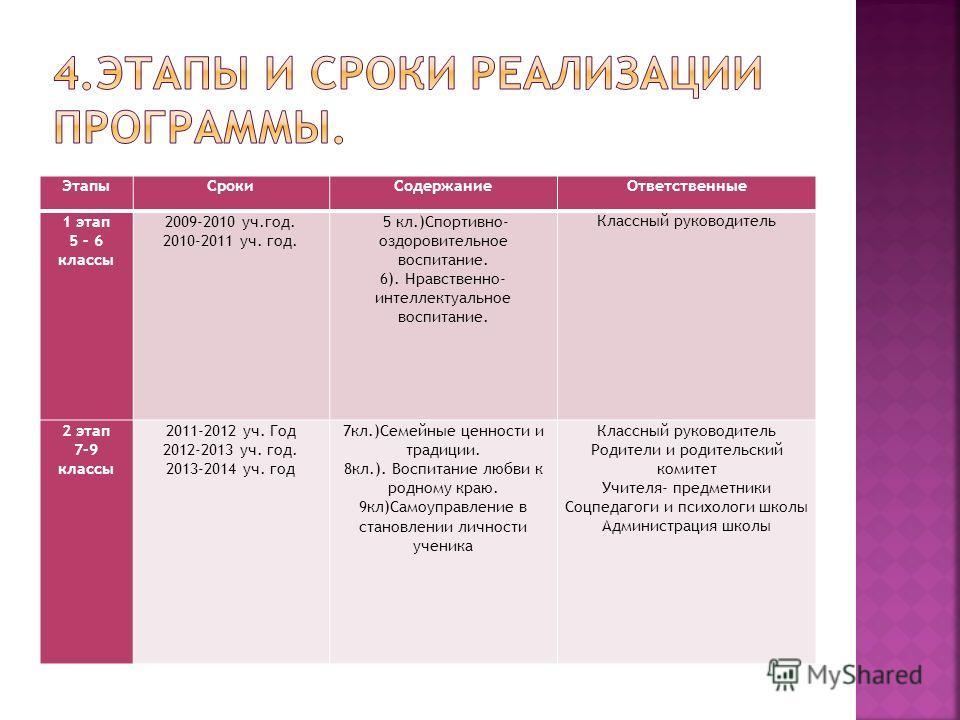 ЭтапыСрокиСодержаниеОтветственные 1 этап 5 – 6 классы 2009-2010 уч.год. 2010-2011 уч. год. 5 кл.)Спортивно- оздоровительное воспитание. 6). Нравственно- интеллектуальное воспитание. Классный руководитель 2 этап 7-9 классы 2011-2012 уч. Год 2012-2013