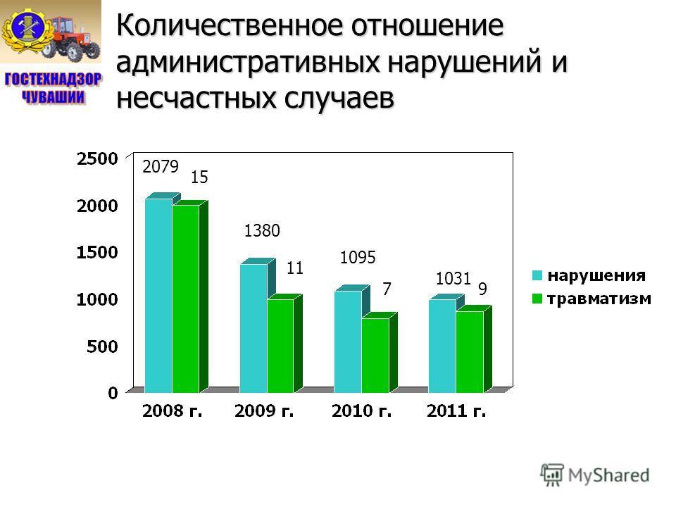 Количественное отношение административных нарушений и несчастных случаев 15 2079 1095 1380 11 7 1031 9