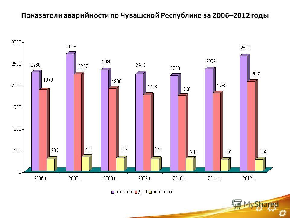 Показатели аварийности по Чувашской Республике за 2006–2012 годы
