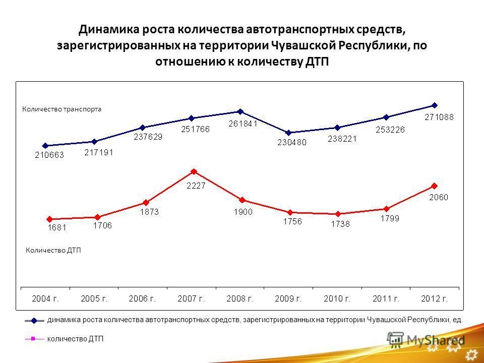 Динамика роста количества автотранспортных средств, зарегистрированных на территории Чувашской Республики, по отношению к количеству ДТП Количество транспорта Количество ДТП динамика роста количества автотранспортных средств, зарегистрированных на те