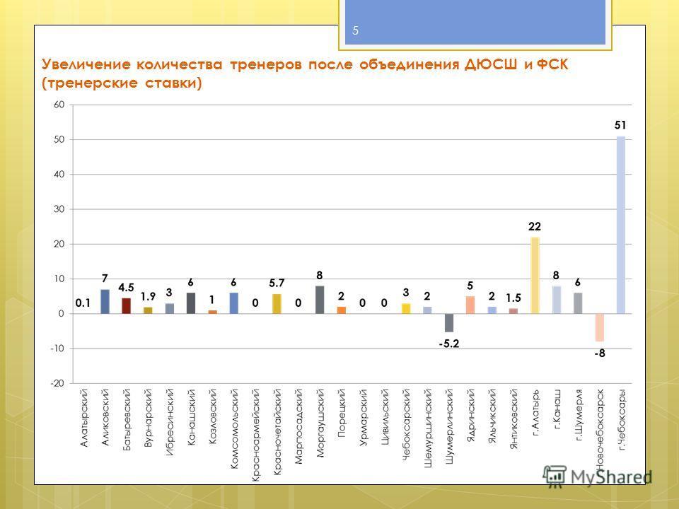 Увеличение количества тренеров после объединения ДЮСШ и ФСК (тренерские ставки) 5