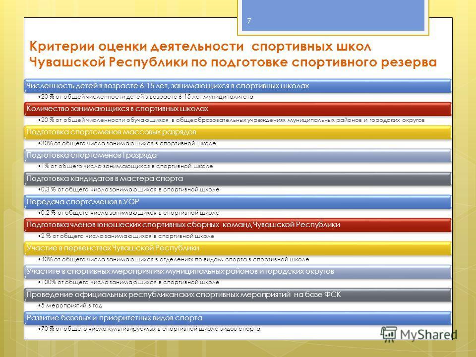 7 Критерии оценки деятельности спортивных школ Чувашской Республики по подготовке спортивного резерва Численность детей в возрасте 6-15 лет, занимающихся в спортивных школах 20 % от общей численности детей в возрасте 6-15 лет муниципалитета Количеств
