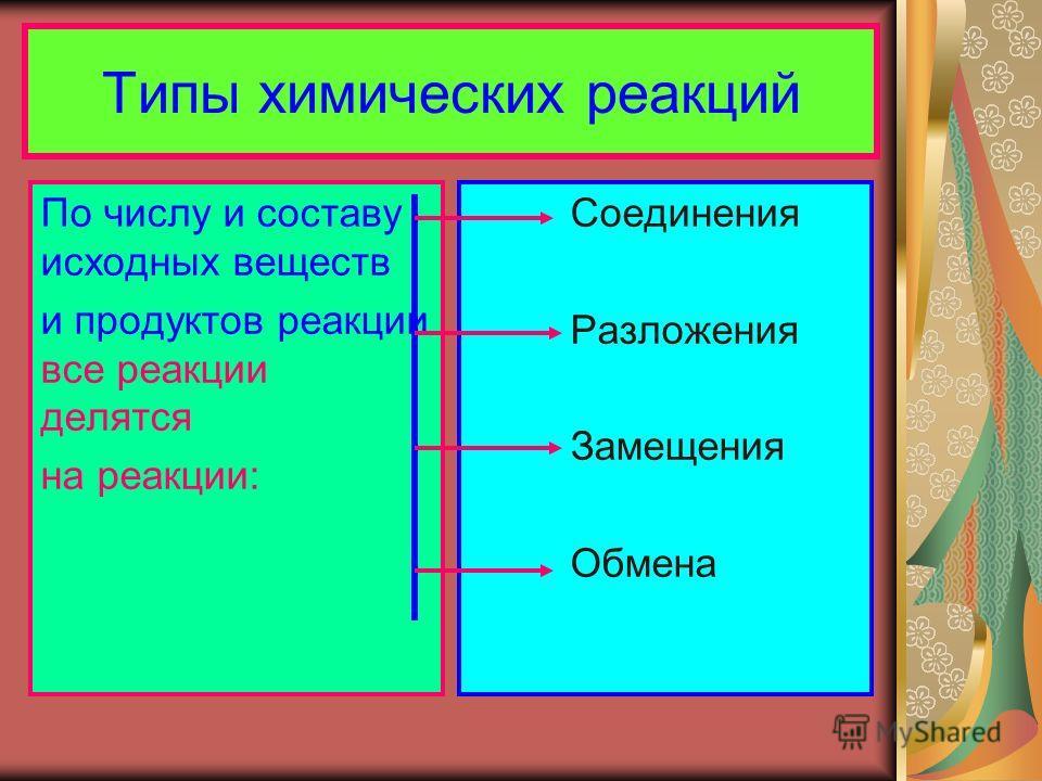 Типы химических реакций По числу и составу исходных веществ и продуктов реакции все реакции делятся на реакции: Соединения Разложения Замещения Обмена