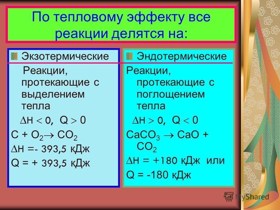 По тепловому эффекту все реакции делятся на: Экзотермические Реакции, протекающие с выделением тепла H 0, Q 0 C + O 2 CO 2 H =- 393,5 кДж Q = + 393,5 кДж Эндотермические Реакции, протекающие с поглощением тепла H 0, Q 0 CaCO 3 CaO + CO 2 H = +180 кДж