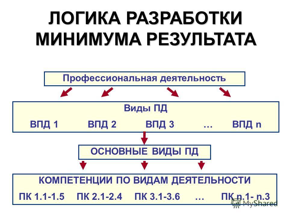 ЛОГИКА РАЗРАБОТКИ МИНИМУМА РЕЗУЛЬТАТА Профессиональная деятельность Виды ПД ВПД 1ВПД 2ВПД 3… ВПД n ОСНОВНЫЕ ВИДЫ ПД КОМПЕТЕНЦИИ ПО ВИДАМ ДЕЯТЕЛЬНОСТИ ПК 1.1-1.5ПК 2.1-2.4ПК 3.1-3.6 … ПК n.1- n.3
