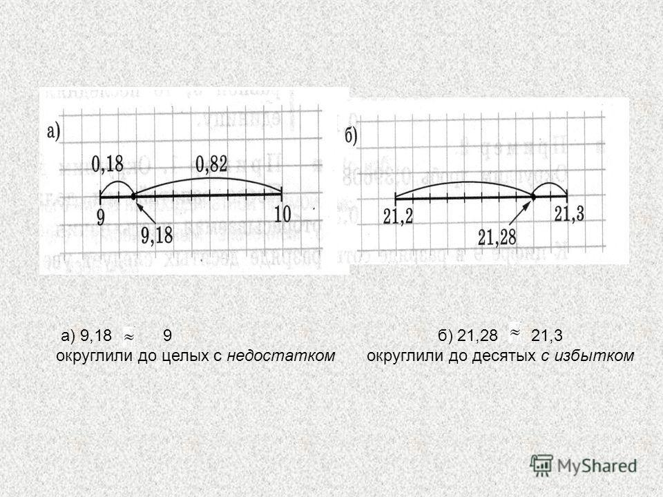 а) 9,18 9 округлили до целых с недостатком б) 21,28 21,3 округлили до десятых с избытком