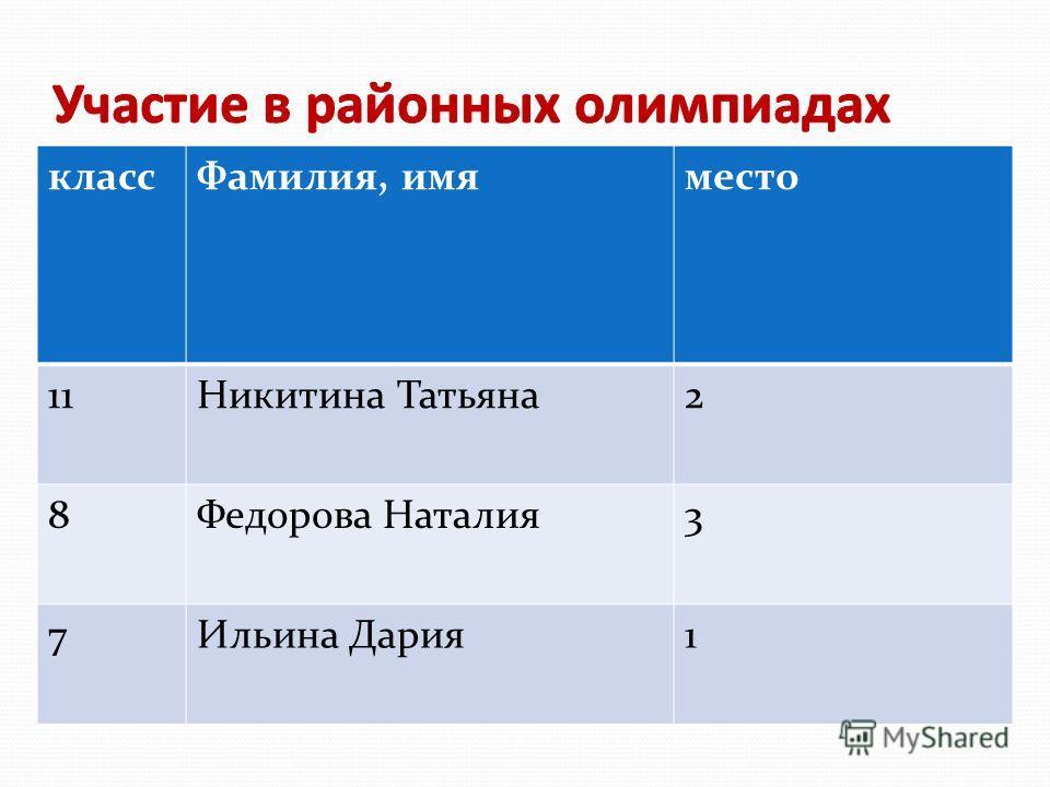 классФамилия, имяместо 11Никитина Татьяна2 8Федорова Наталия3 7Ильина Дария1