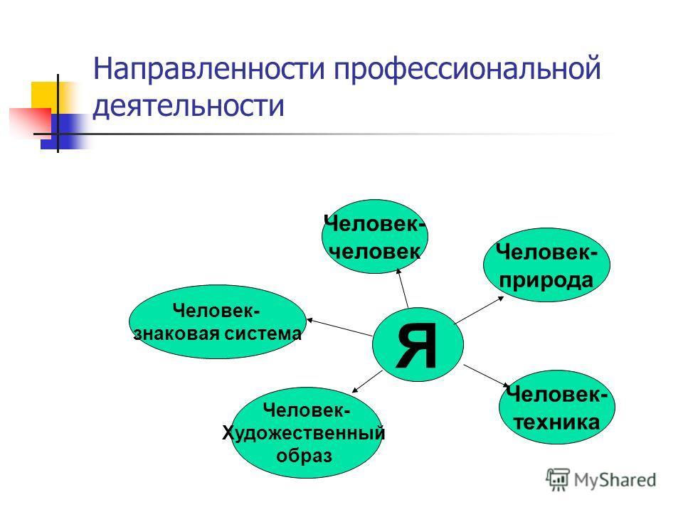 Направленности профессиональной деятельности Человек- человек Я Человек- знаковая система Человек- Художественный образ Человек- техника Человек- природа