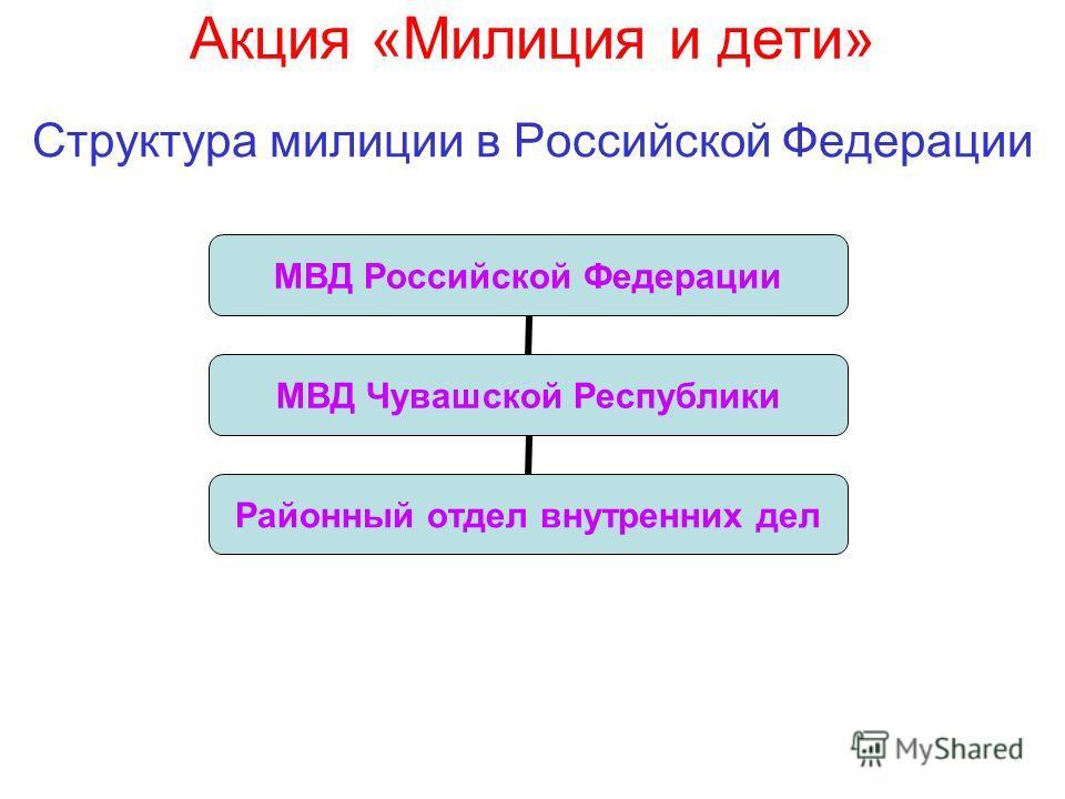 Акция «Милиция и дети» Структура милиции в Российской Федерации МВД Российской Федерации МВД Чувашской Республики Районный отдел внутренних дел