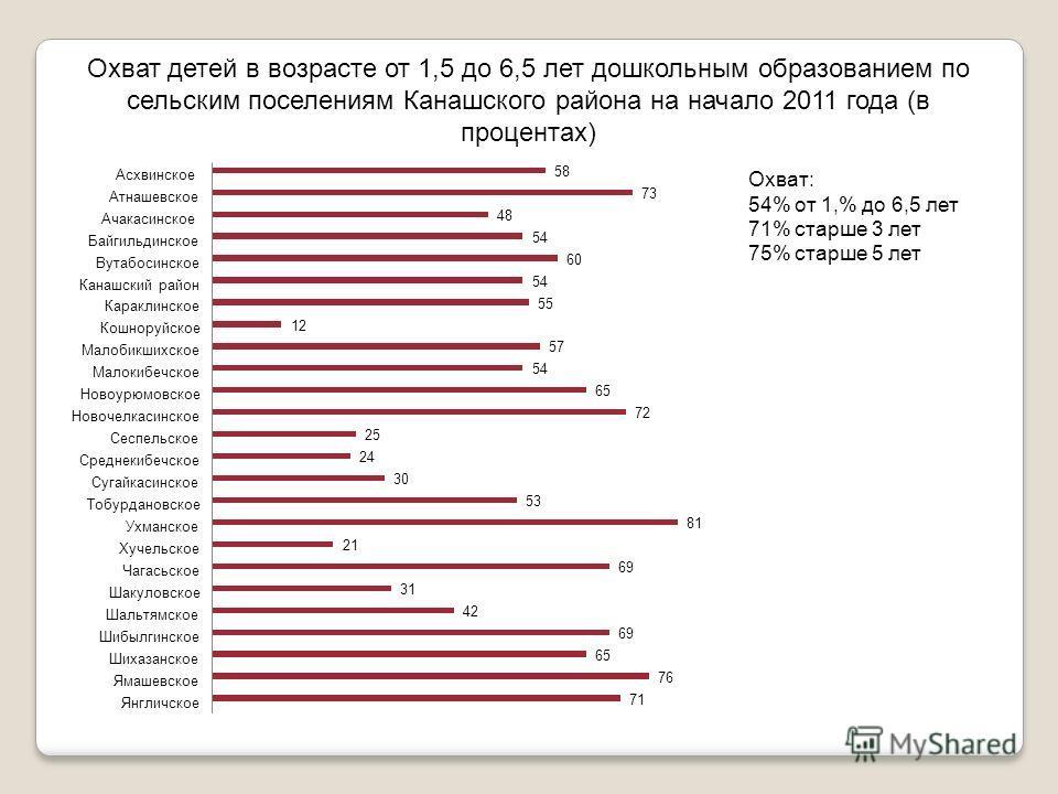 Охват детей в возрасте от 1,5 до 6,5 лет дошкольным образованием по сельским поселениям Канашского района на начало 2011 года (в процентах) Охват: 54% от 1,% до 6,5 лет 71% старше 3 лет 75% старше 5 лет