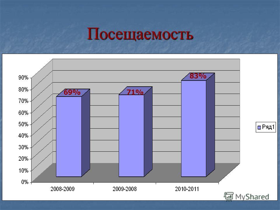 Посещаемость 69%71% 83%