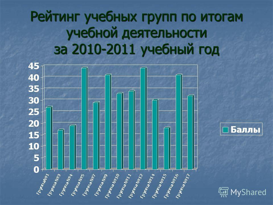 Рейтинг учебных групп по итогам учебной деятельности за 2010-2011 учебный год
