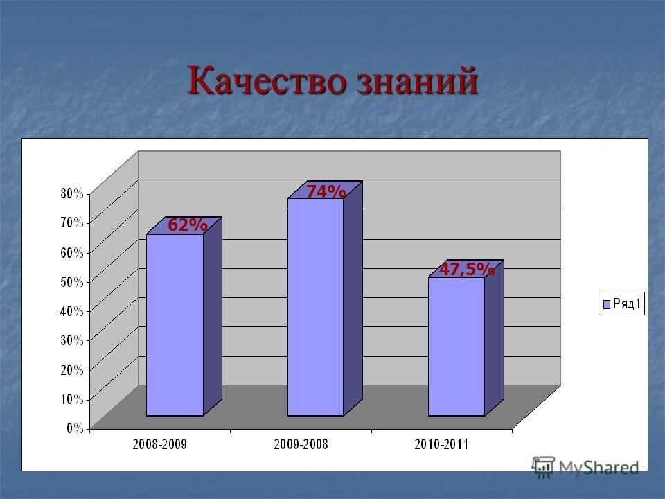 Качество знаний 62% 74% 47,5%