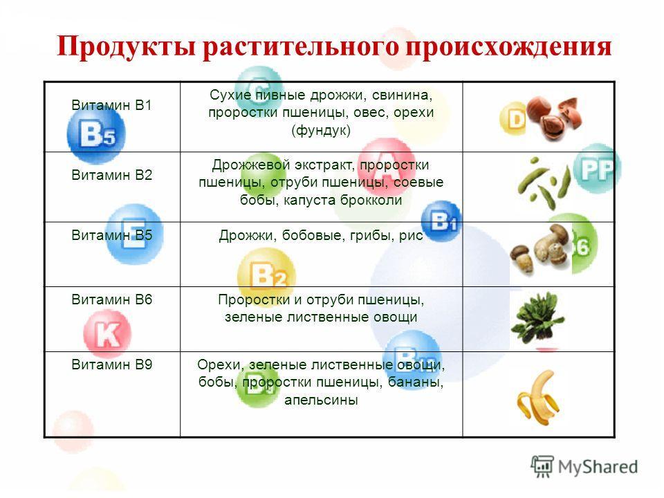 Продукты растительного происхождения Витамин В1 Сухие пивные дрожжи, свинина, проростки пшеницы, овес, орехи (фундук) Витамин В2 Дрожжевой экстракт, проростки пшеницы, отруби пшеницы, соевые бобы, капуста брокколи Витамин В5Дрожжи, бобовые, грибы, ри