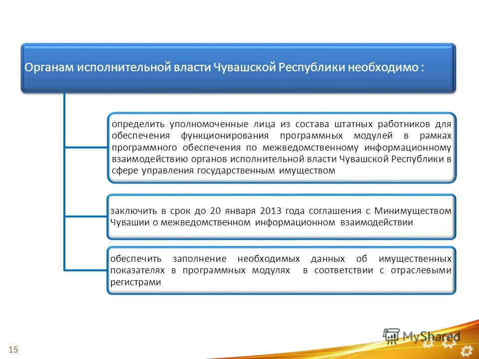 Органам исполнительной власти Чувашской Республики необходимо : определить уполномоченные лица из состава штатных работников для обеспечения функционирования программных модулей в рамках программного обеспечения по межведомственному информационному в