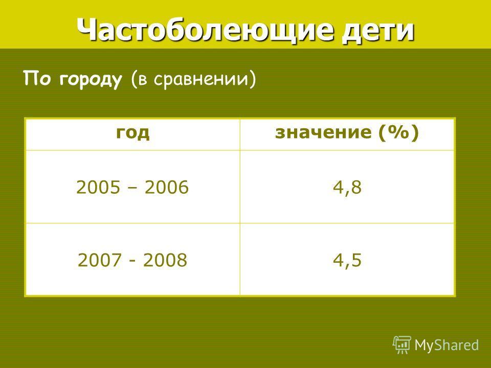 По городу (в сравнении) Частоболеющие дети годзначение (%) 2005 – 20064,8 2007 - 20084,5