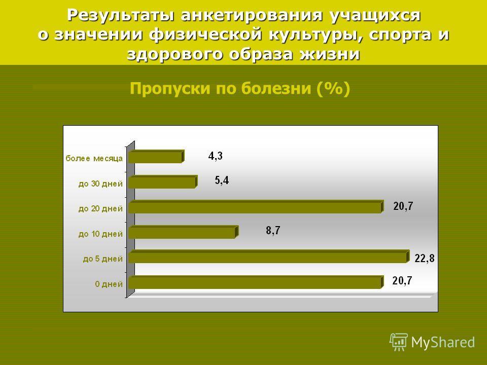 Результаты анкетирования учащихся о значении физической культуры, спорта и здорового образа жизни Пропуски по болезни (%)