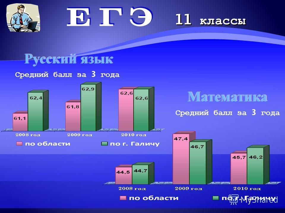 Русский язык Средний балл за 3 года 11 классы Математика Средний балл за 3 года