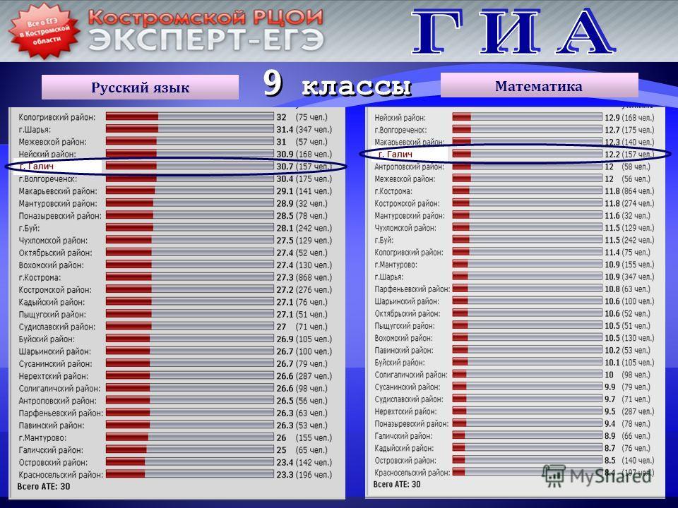 9 классы Русский язык г. Галич Математика
