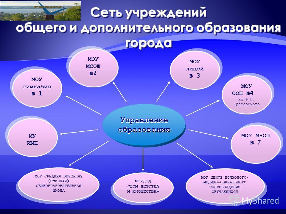 Сеть учреждений общего и дополнительного образования города МОУ МНОШ 7 МОУ МНОШ 7 МОУ СРЕДНЯЯ ВЕЧЕРНЯЯ ( СМЕННАЯ ) ОБЩЕОБРАЗОВАТЕЛЬНАЯ ШКОЛА МОУ СРЕДНЯЯ ВЕЧЕРНЯЯ ( СМЕННАЯ ) ОБЩЕОБРАЗОВАТЕЛЬНАЯ ШКОЛА МОУДОД « ДОМ ДЕТСТВА И ЮНОШЕСТВА » МОУДОД « ДОМ ДЕ