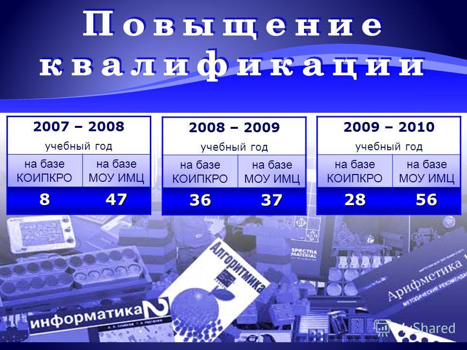 2007 – 2008 учебный год на базе КОИПКРО на базе МОУ ИМЦ 847 2008 – 2009 учебный год на базе КОИПКРО на базе МОУ ИМЦ 3637 2009 – 2010 учебный год на базе КОИПКРО на базе МОУ ИМЦ 2856
