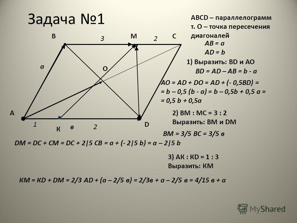 Задача 1 АВCD – параллелограмм т. О – точка пересечения диагоналей А С D а АВ = а АD = b в 1) Выразить: ВD и АО ВD = AD – AB = b - a В 2) ВМ : МС = 3 : 2 Выразить: ВМ и DM АО = AD + DO = AD + (- 0,5BD) = = b – 0,5 (b - a) = b – 0,5b + 0,5 a = = 0,5 b