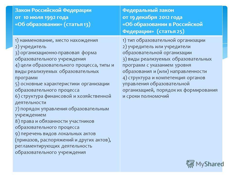 Закон Российской Федерации от 10 июля 1992 года «Об образовании» (статья 13) Федеральный закон от 19 декабря 2012 года «Об образовании в Российской Федерации» (статья 25) 1) наименование, место нахождения 2) учредитель 3) организационно-правовая форм