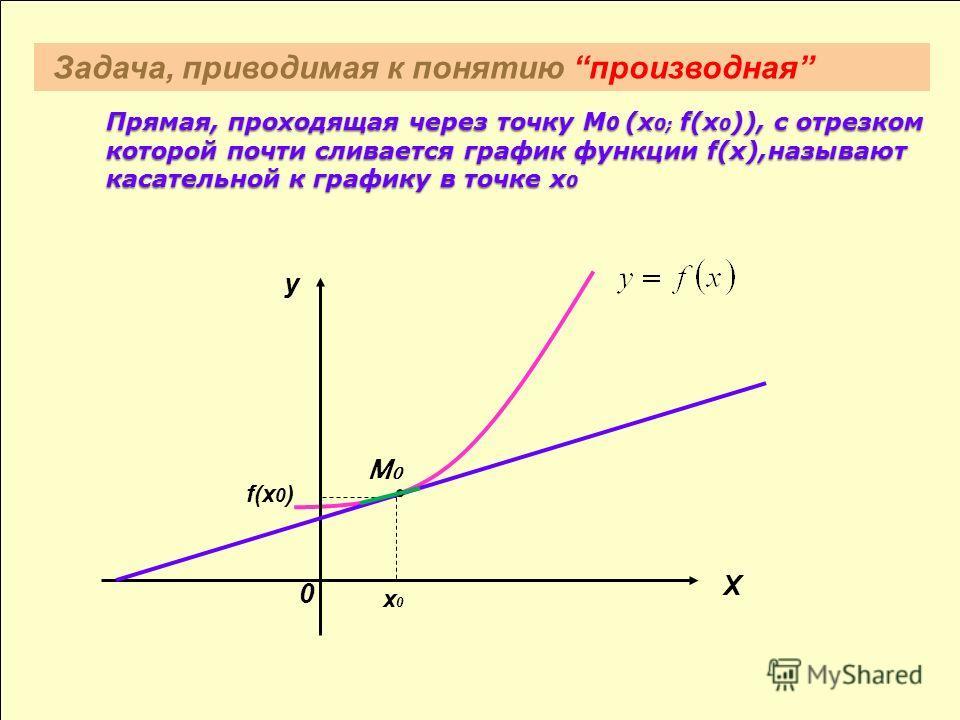 Прямая, проходящая через точку М 0 (х 0; f(х 0 )), с отрезком которой почти сливается график функции f(х),называют касательной к графику в точке х 0 Прямая, проходящая через точку М 0 (х 0; f(х 0 )), с отрезком которой почти сливается график функции