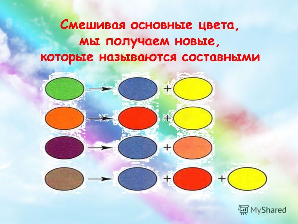 Смешивая основные цвета, мы получаем новые, которые называются составными